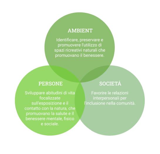 persona_sociedad_ambiente
